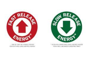 Krafft ikoner som visar på energi i fodret